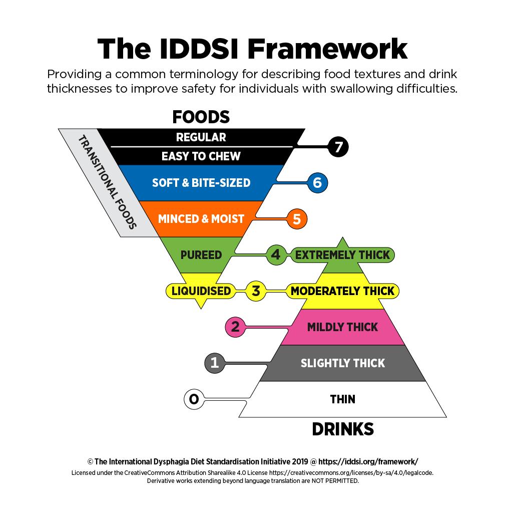 Marco IDDSI para describir las texturas de los alimentos y bebidas
